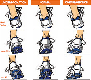 Runners Pronation Supination